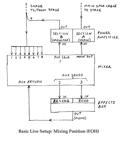 Cheap Advice On Music » Blog Archive » A Basic Live Sound Setup Diagram